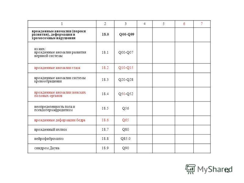 12 1234567 врожденные аномалии (пороки развития), деформации и хромосомные нарушения 18.0Q00-Q99 из них: врожденные аномалии развития нервной системы 18.1Q00-Q07 врожденные аномалии глаза 18.2Q10-Q15 врожденные аномалии системы кровообращения 18.3Q20