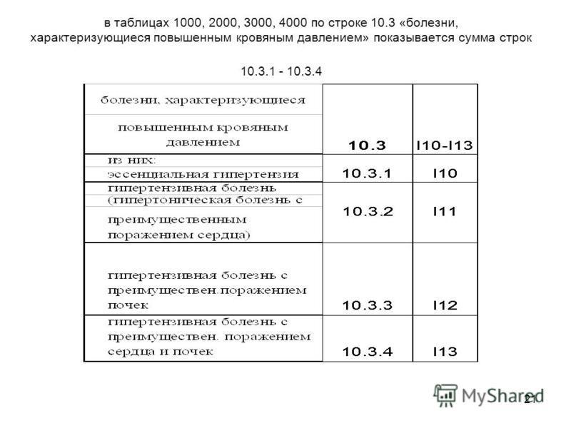 21 в таблицах 1000, 2000, 3000, 4000 по строке 10.3 «болезни, характеризующиеся повышенным кровяным давлением» показывается сумма строк 10.3.1 - 10.3.4
