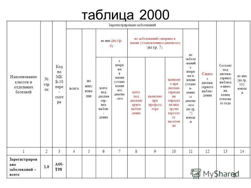 5 таблица 2000 Наименованиме классов и отдельных болезней строк Код по МК Б-10 пересмотра Зарегистрировано заболеваней Снято с диспансерного наблюдания Состоит под диспансер ним наблюдением на конец отчетного года из них (из гр. 13): юноши всего из н