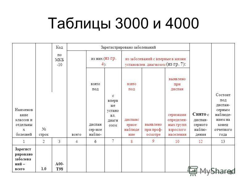 6 Таблицы 3000 и 4000 Наименов аниме классов и отдельны х болезней строк Код Зарегистрировано заболеваней Снято с диспансерного наблюдания Состоит под диспансер ним наблюдением на конец отчетного года по МКБ -10 всего из них ( из гр. 4 ): из заболева