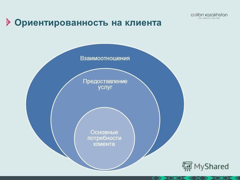 Ориентированность на клиента Взаимоотношения Предоставление услуг Основные потребности клиента