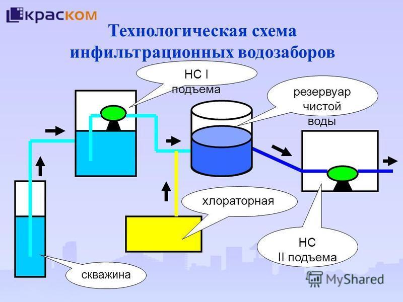 Технологическая схема инфильтрационных водозаборов скважина хлораторная НС II подъема резервуар чистой воды НС I подъема