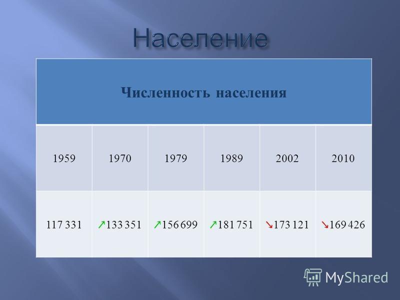 Численность населения 195919701979198920022010 117 331 133 351 156 699 181 751 173 121 169 426
