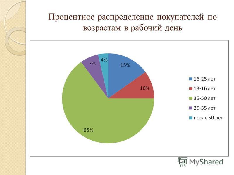 Процентное распределение покупателей по возрастам в рабочий день