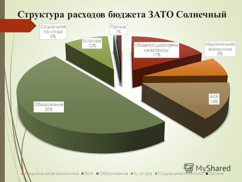 Структура расходов бюджета ЗАТО Солнечный