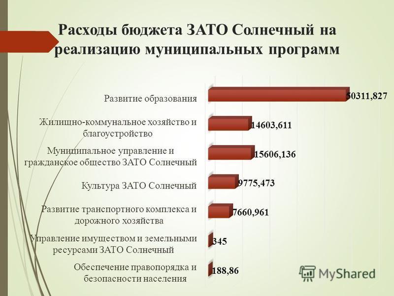Расходы бюджета ЗАТО Солнечный на реализацию муниципальных программ