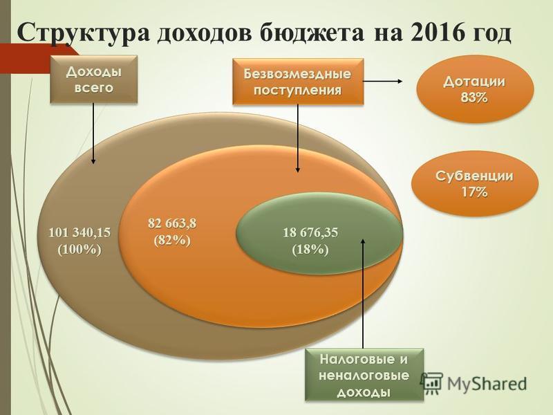 Структура доходов бюджета на 2016 год Доходы всего Безвозмездные поступления Налоговые и неналоговые доходы 82 663,8 (82%) 18 676,35 (18%) 101 340,15 (100%) Дотации 83% Субвенции 17%