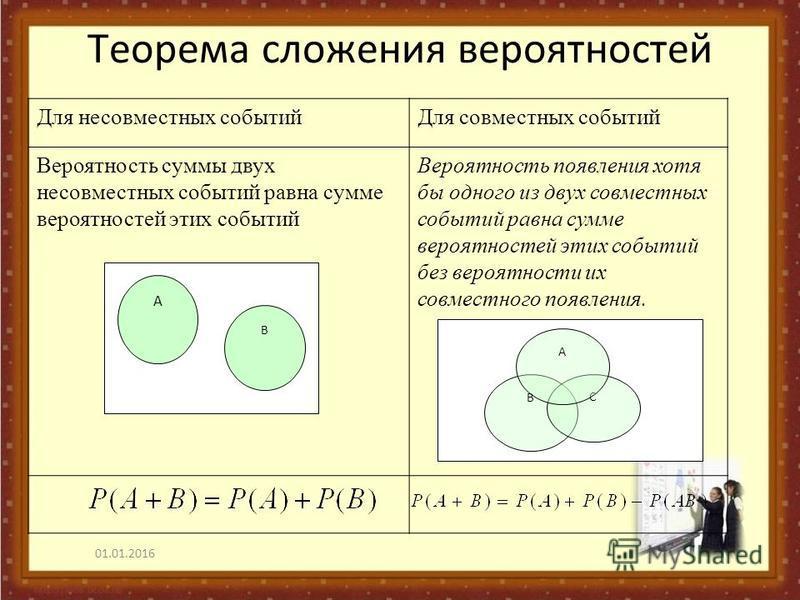 Для несовместных событий Для совместных событий Вероятность суммы двух несовместных событий равна сумме вероятностей этих событий Вероятность появления хотя бы одного из двух совместных событий равна сумме вероятностей этих событий без вероятности их
