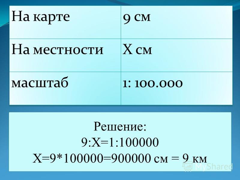 Решение: 9:Х=1:100000 Х=9*100000=900000 см = 9 км