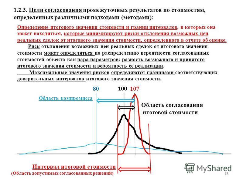 1.2.3. Цели согласования промежуточных результатов по стоимостям, определенных различными подходами (методами): Определение итогового значения стоимости и границ интервалов, в которых она может находиться, которые минимизируют риски отклонения возмож