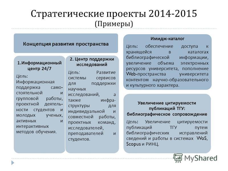 Стратегические проекты 2014-2015 ( Примеры ) Концепция развития пространства 1. Информационный центр 24/7 Цель : Информационная поддержка самостоятельной и групповой работы, проектной деятельности студентов и молодых ученых, активных и интерактивных
