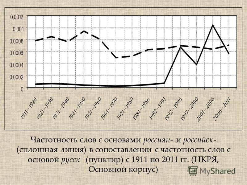 Частотность слов с основами россиян- и российскойой- (сплошная линия) в сопоставлении с частотность слов с основой русск- (пунктир) с 1911 по 2011 гг. (НКРЯ, Основной корпус)