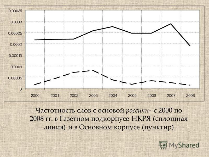 Частотность слов с основой россиян- с 2000 по 2008 гг. в Газетном под корпусе НКРЯ (сплошная линия) и в Основном корпусе (пунктир)