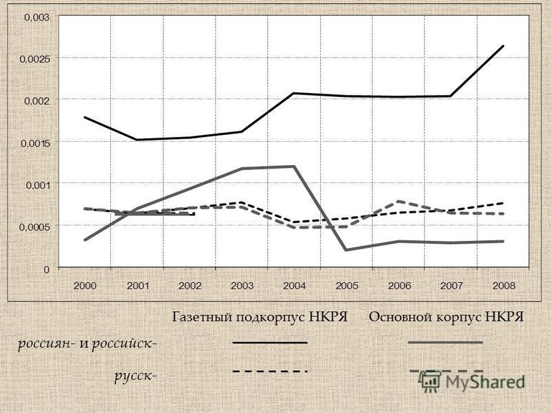 Газетный под корпус НКРЯОсновной корпус НКРЯ россиян- и российскойой- русск-