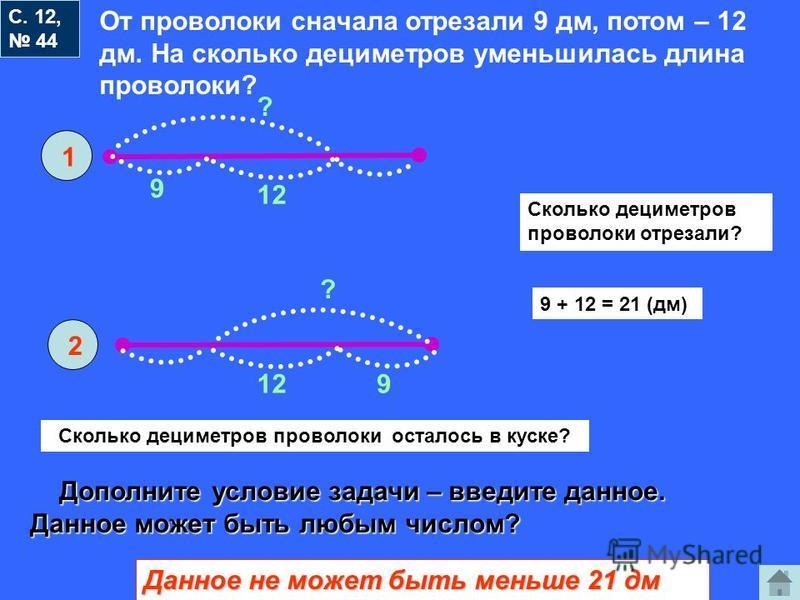 С. 12, 44 От проволоки сначала отрезали 9 дм, потом – 12 дм. На сколько дециметров уменьшилась длина проволоки? 1 2 9 12 ? 9 ? Сколько дециметров проволоки отрезали? 9 + 12 = 21 (дм) Сколько дециметров проволоки осталось в куске? Дополните условие за