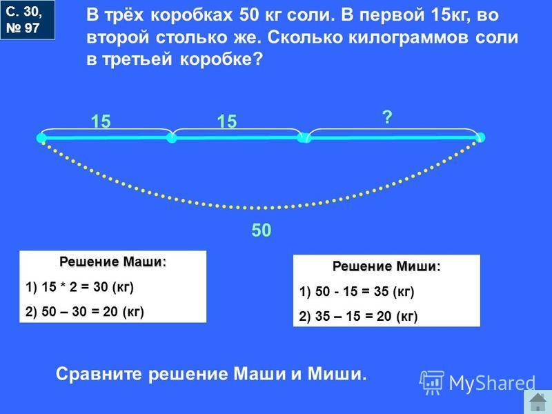 С. 30, 97 В трёх коробках 50 кг соли. В первой 15 кг, во второй столько же. Сколько килограммов соли в третьей коробке? 15 ? 50 Решение Маши: 1) 15 * 2 = 30 (кг) 2) 50 – 30 = 20 (кг) Решение Миши: 1) 50 - 15 = 35 (кг) 2) 35 – 15 = 20 (кг) Сравните ре