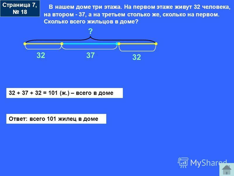 В нашем доме три этажа. На первом этаже живут 32 человека, на втором - 37, а на третьем столько же, сколько на первом. Сколько всего жильцов в доме? ? 32 37 32 + 37 + 32 = 101 (ж.) – всего в доме Ответ: всего 101 жилец в доме Страница 7, 18