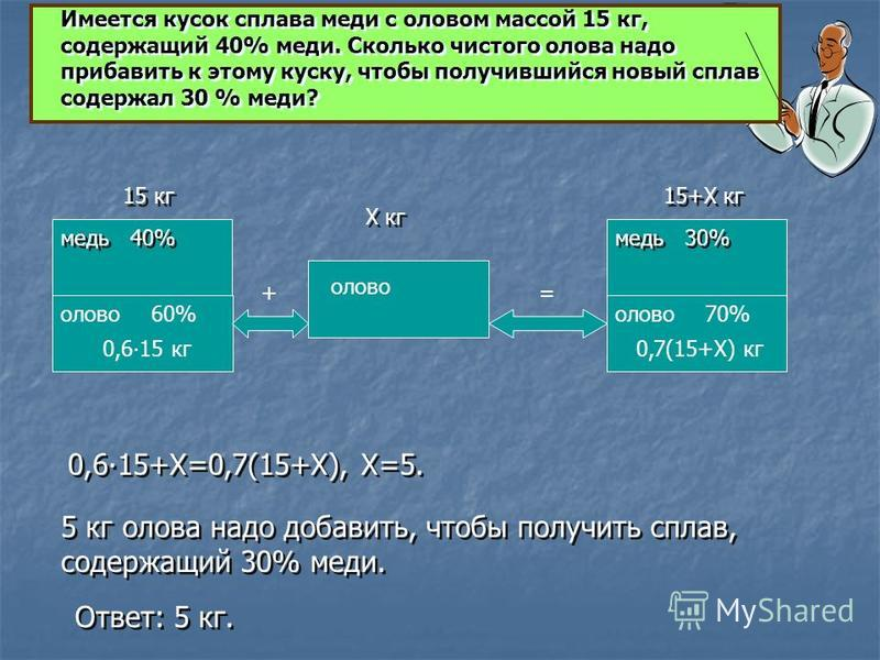 медь олово медь олово 15+Х кг 70%60% 15 кг Х кг 0,615 кг 0,7(15+Х) кг += 0,615+Х=0,7(15+Х), Х=5. 0,615+Х=0,7(15+Х), Х=5. 5 кг олова надо добавить, чтобы получить сплав, содержащий 30% меди. 5 кг олова надо добавить, чтобы получить сплав, содержащий 3