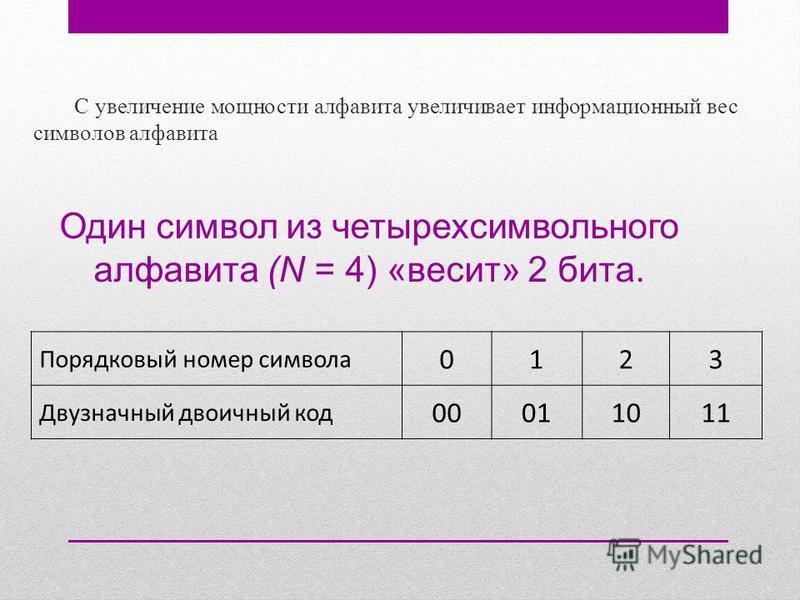 Порядковый номер символа 0123 Двузначный двоичный код 00011011 Один символ из четырехсимвольного алфавита (N = 4) «весит» 2 бита. С увеличение мощности алфавита увеличивает информационный вес символов алфавита