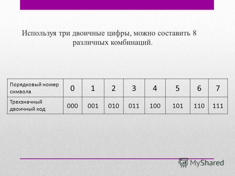 Используя три двоичные цифры, можно составить 8 различных комбинаций. Порядковый номер символа 01234567 Трехзначный двоичный код 000001010011100101110111