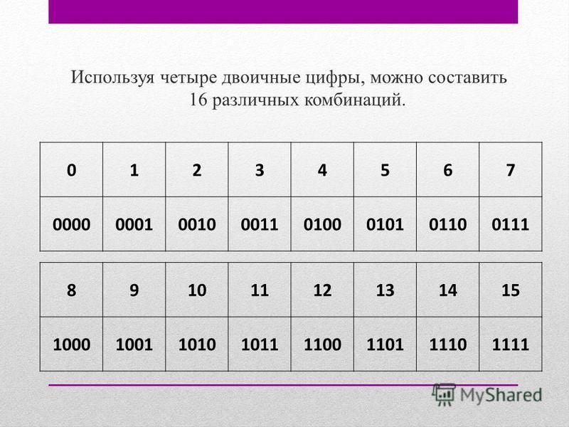 Используя четыре двоичные цифры, можно составить 16 различных комбинаций. 01234567 00000001001000110100010101100111 89101112131415 10001001101010111100110111101111