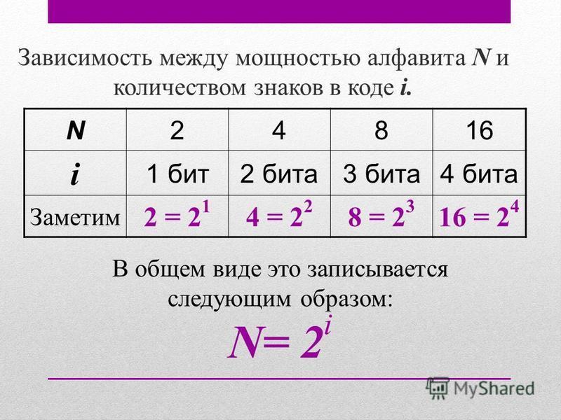 Зависимость между мощностью алфавита N и количеством знаков в коде i. В общем виде это записывается следующим образом: N= 2 i N24816 i 1 бит 2 бита 3 бита 4 бита Заметим 2 = 2 1 4 = 2 2 8 = 2 3 16 = 2 4