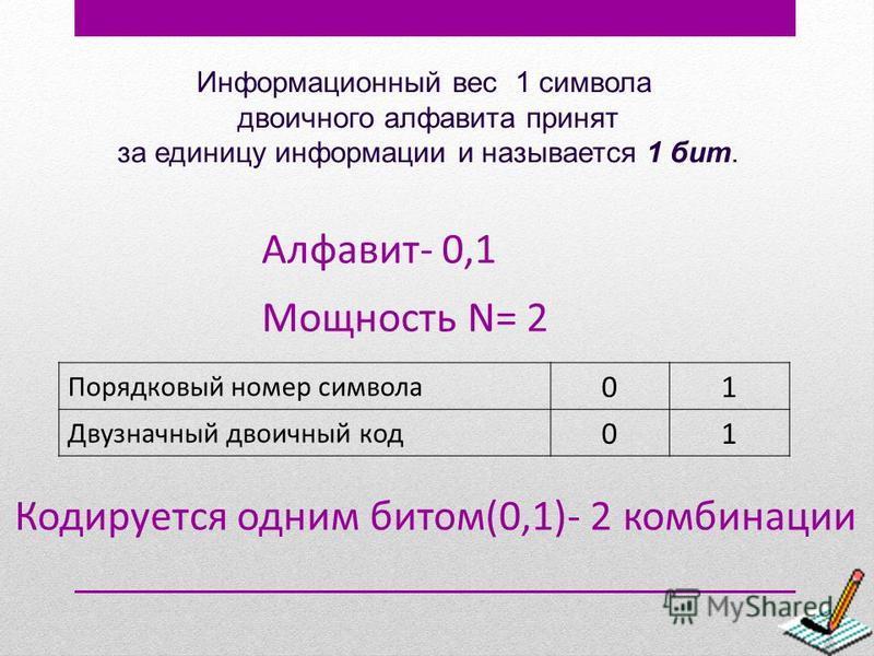 Информационный вес 1 символа двоичного алфавита принят за единицу информации и называется 1 бит. Порядковый номер символа 01 Двузначный двоичный код 01 Алфавит- 0,1 Мощность N= 2 Кодируется одним битом(0,1)- 2 комбинации