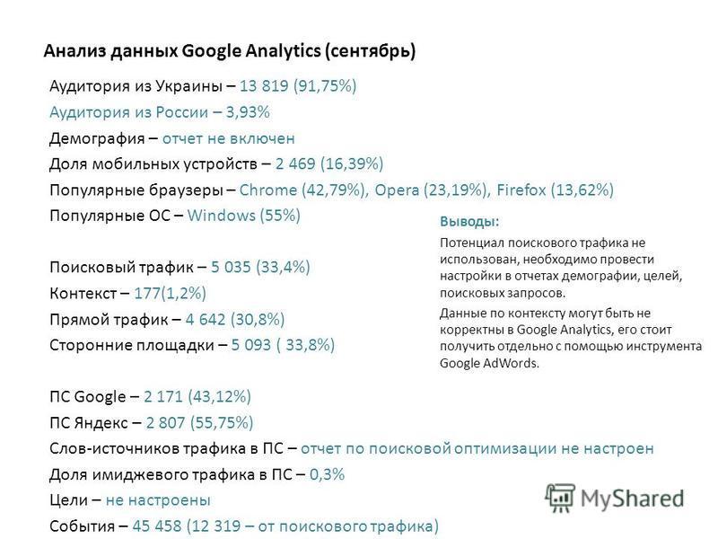 Анализ данных Google Analytics (сентябрь) Аудитория из Украины – 13 819 (91,75%) Аудитория из России – 3,93% Демография – отчет не включен Доля мобильных устройств – 2 469 (16,39%) Популярные браузеры – Chrome (42,79%), Opera (23,19%), Firefox (13,62