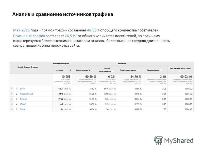 Анализ и сравнение источников трафика Май 2015 года – прямой трафик составляет 48,98% от общего количества посетителей. Поисковый трафик составляет 24,53% от общего количества посетителей, по прежнему характеризуется более высоким показателем отказов