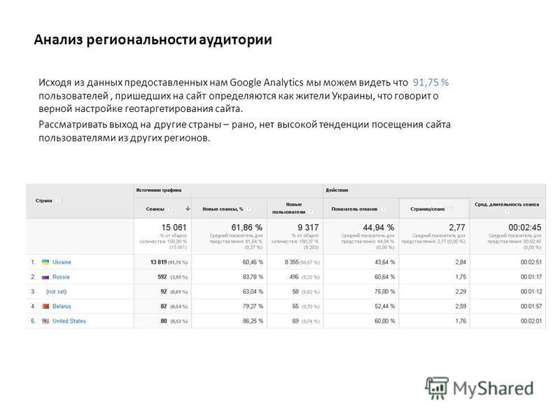 Анализ региональности аудитории Исходя из данных предоставленных нам Google Analytics мы можем видеть что 91,75 % пользователей, пришедших на сайт определяются как жители Украины, что говорит о верной настройке геотаргетирования сайта. Рассматривать