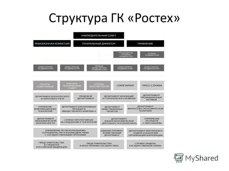 Структура ГК «Ростех»