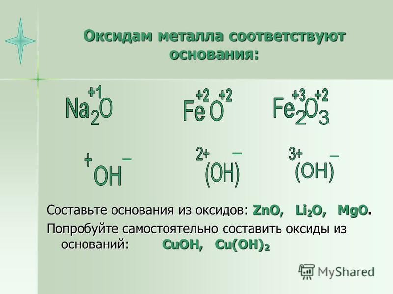 Оксидам металла соответствуют основания: Составьте основания из оксидов: ZnO, Li 2 O, MgO. Попробуйте самостоятельно составить оксиды из оснований: CuOH, Cu(OH) 2