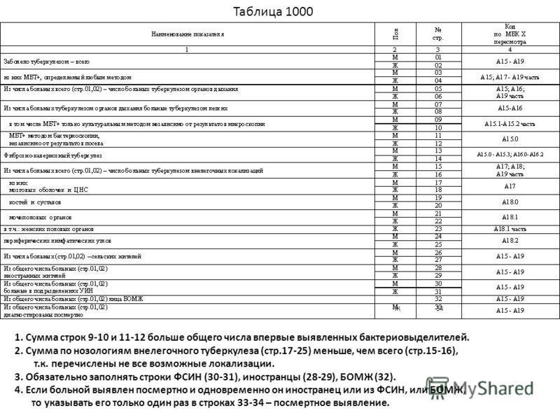 1. Сумма строк 9-10 и 11-12 больше общего числа впервые выявленных бактериовыделителей. 2. Сумма по нозологиям внелегочного туберкулеза (стр.17-25) меньше, чем всего (стр.15-16), т.к. перечислены не все возможные локализации. 3. Обязательно заполнять