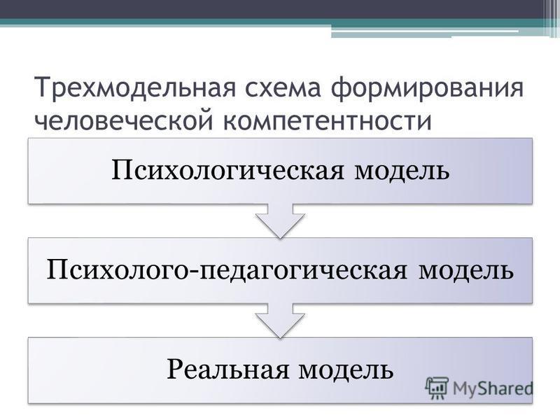 Трехмодельная схема формирования человеческой компетентности Реальная модель Психолого-педагогическая модель Психологическая модель