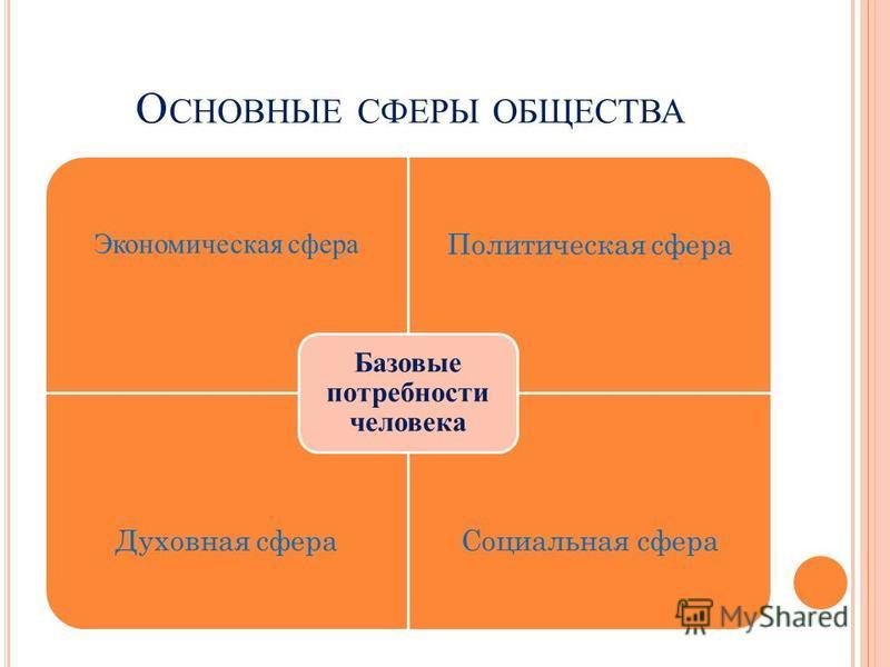 О СНОВНЫЕ СФЕРЫ ОБЩЕСТВА Экономическая сфера Политическая сфера Духовная сфера Социальная сфера Базовые потребности человека