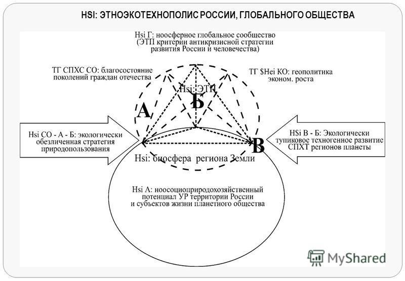 HSI: ЭТНОЭКОТЕХНОПОЛИС РОССИИ, ГЛОБАЛЬНОГО ОБЩЕСТВА