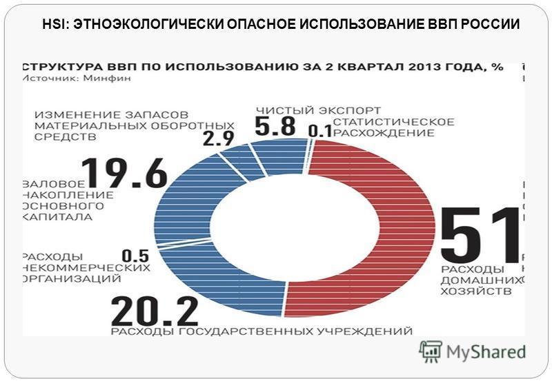 HSI: ЭТНОЭКОЛОГИЧЕСКИ ОПАСНОЕ ИСПОЛЬЗОВАНИЕ ВВП РОССИИ