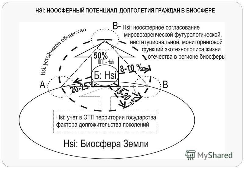 HSI: НООСФЕРНЫЙ ПОТЕНЦИАЛ ДОЛГОЛЕТИЯ ГРАЖДАН В БИОСФЕРЕ