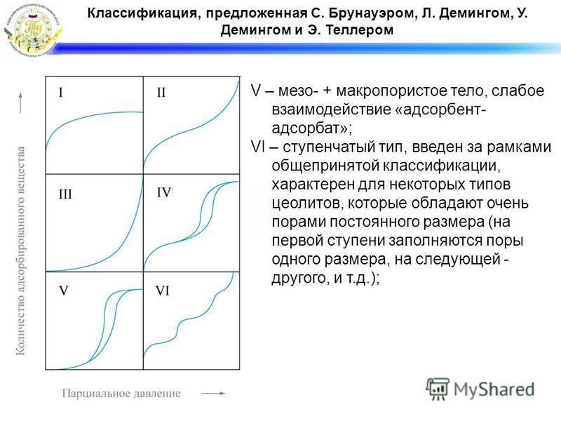 V – мезо- + макропористое тело, слабое взаимодействие «адсорбент- адсорбат»; VI – ступенчатый тип, введен за рамками общепринятой классификации, характерен для некоторых типов цеолитов, которые обладают очень порами постоянного размера (на первой сту
