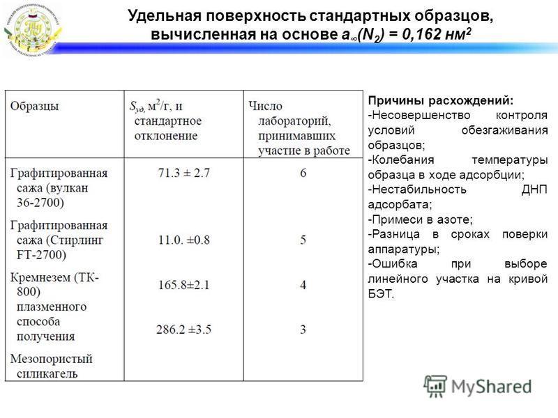 Удельная поверхность стандартных образцов, вычисленная на основе a (N 2 ) = 0,162 нм 2 Причины расхождений: -Несовершенство контроля условий обезгаживания образцов; -Колебания температуры образца в ходе адсорбции; -Нестабильность ДНП адсорбата; -Прим