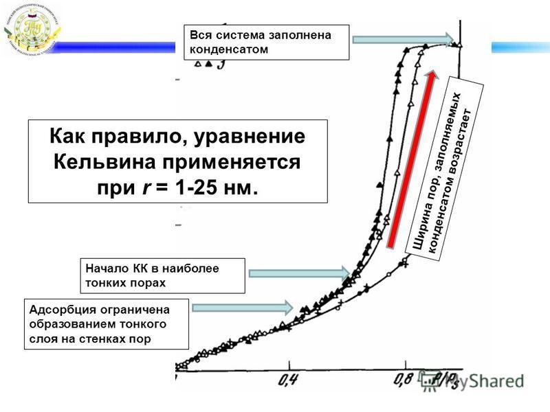 Адсорбция ограничена образованием тонкого слоя на стенках пор Начало КК в наиболее тонких порах Ширина пор, заполняемых конденсатом возрастает Вся система заполнена конденсатом Как правило, уравнение Кельвина применяется при r = 1-25 нм.