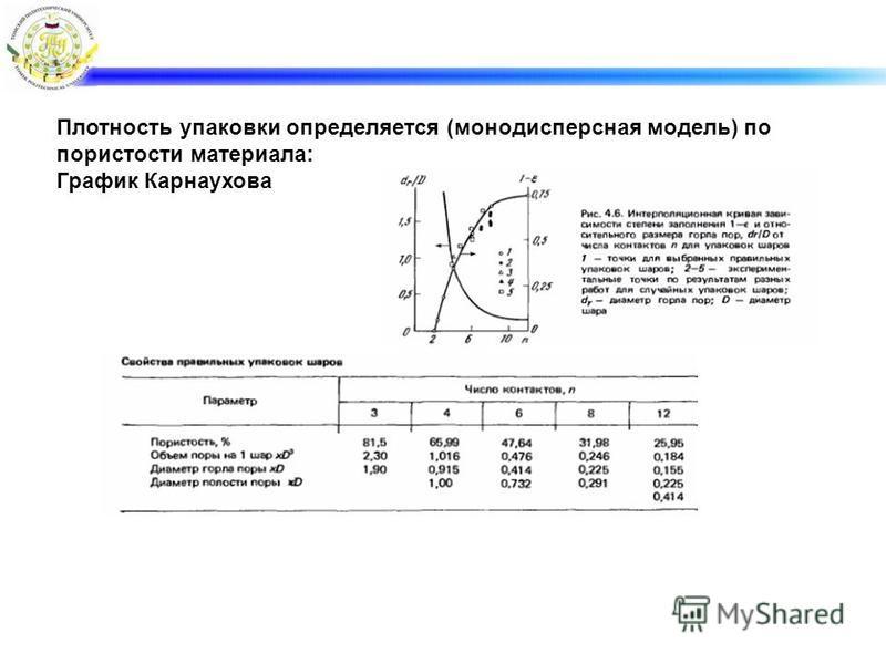 Плотность упаковки определяется (монодисперсная модель) по пористости материала: График Карнаухова