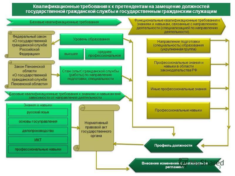 33 Квалификационные требования к к претендентам на замещение должностей государственной гражданской службы и государственным гражданским служащим Базовые квалификационные требования Функциональные квалификационные требования к знаниям и навыкам, связ