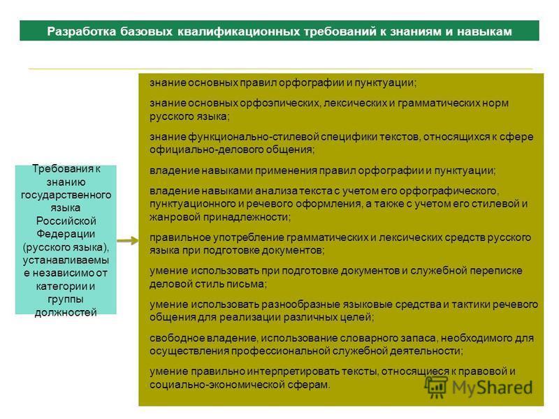 66 Требования к знанию государственного языка Российской Федерации (русского языка), устанавливаемы е независимо от категории и группы должностей знание основных правил орфографии и пунктуации; знание основных орфоэпических, лексических и грамматичес