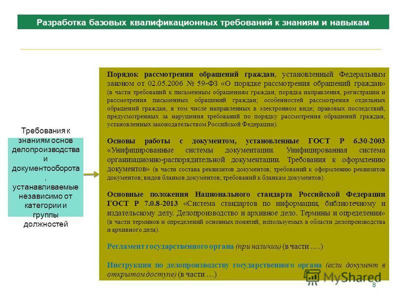 88 Порядок рассмотрения обращений граждан, установленный Федеральным законом от 02.05.2006 59-ФЗ «О порядке рассмотрения обращений граждан» (в части требований к письменным обращениям граждан; порядка направления, регистрации и рассмотрения письменны