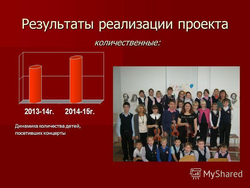 Результаты реализации проекта количественные: Динамика количества детей, посетивших концерты