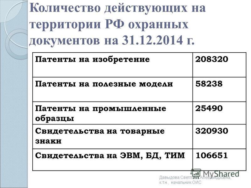Количество действующих на территории РФ охранных документов на 31.12.2014 г. Патенты на изобретение 208320 Патенты на полезные модели 58238 Патенты на промышленные образцы 25490 Свидетельства на товарные знаки 320930 Свидетельства на ЭВМ, БД, ТИМ1066