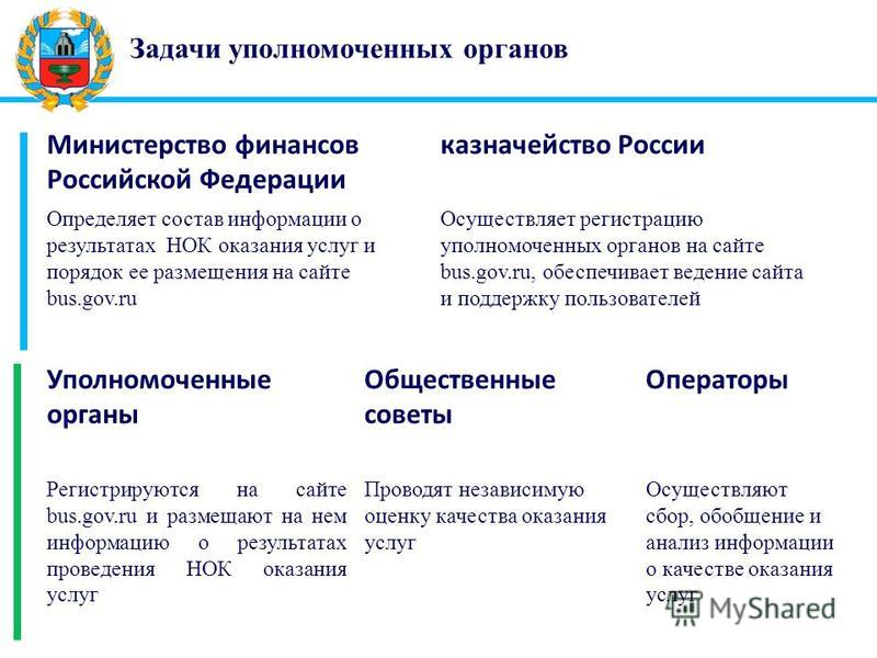 Задачи уполномоченных органов Министерство финансов Российской Федерации казначейство России Определяет состав информации о результатах НОК оказания услуг и порядок ее размещения на сайте bus.gov.ru Осуществляет регистрацию уполномоченных органов на