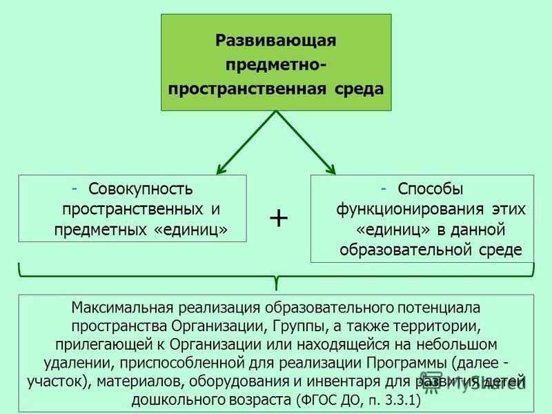 Развивающая предметно- пространственная среда -Совокупность пространственных и предметных «единиц» -Способы функционирования этих «единиц» в данной образовательной среде + Максимальная реализация образовательного потенциала пространства Организации,