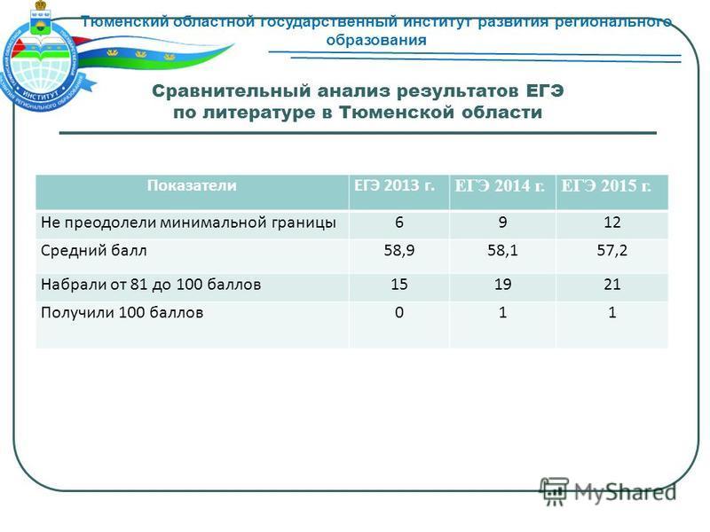 Сравнительный анализ результатов ЕГЭ по литературе в Тюменской области ПоказателиЕГЭ 2013 г. ЕГЭ 2014 г.ЕГЭ 2015 г. Не преодолели минимальной границы 6912 Средний балл 58,958,157,2 Набрали от 81 до 100 баллов 151921 Получили 100 баллов 011 Тюменский